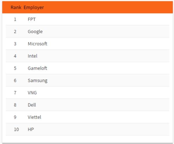 Nhà tuyển dụng công nghệ nào được yêu thích nhất tại Việt Nam?